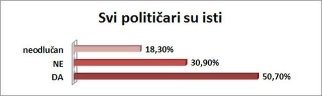 50,70% ispitanika se slaže sa ovom tvrdnjom.