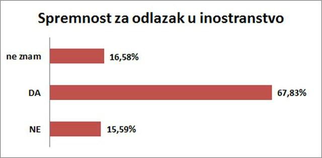 67,83% ispitanika je spremno da nastavi svoj život u inostranstvu.